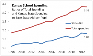 Ratios of school spending to base state aid.