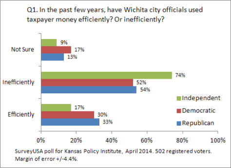 kansas-policy-institute-2014-04-q01-02