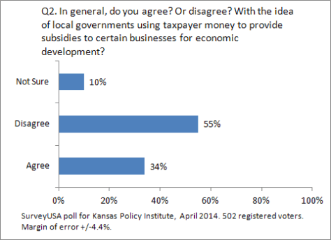 kansas-policy-institute-2014-04-q02-01