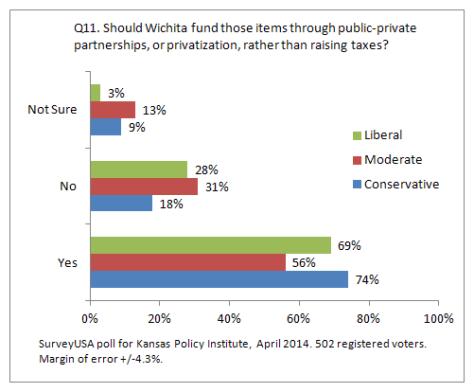 kansas-policy-institute-2014-04-q11-03