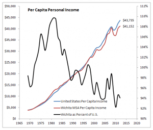 Wichita per capita income compared to the nation. Click for larger version.