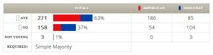 H.J.Res. 48 (112th) votes