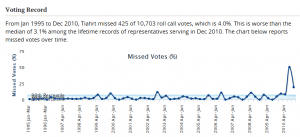 Todd Tiahrt voting record from govtrack.us, showing missed votes during an election campaign. Click for larger version.