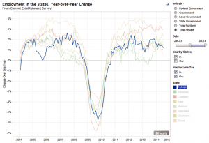 Employment in the States, Year-Over-Year Change, Private Industries, Kansas Highlighted