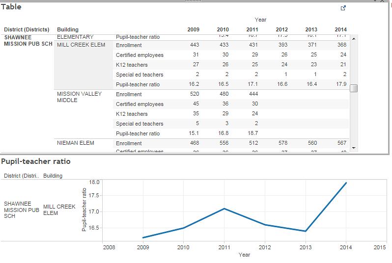 Mill Creek Elementary school data