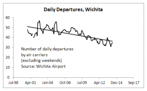 Wichita Airport Monthly Departures, Weekdays Only, through April 2014