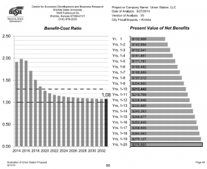 Benefit-cost ratios of Union Station LLC project for City of Wichita. Click for larger version.