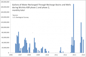 Gallons of Water Recharged Through Recharge Basins and Wells during Wichita ASR phase 1 and phase 2, monthly. Click for larger version.