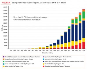 Savings from school voucher programs, from Friedman Foundation for Educational Choice. Click for larger version.