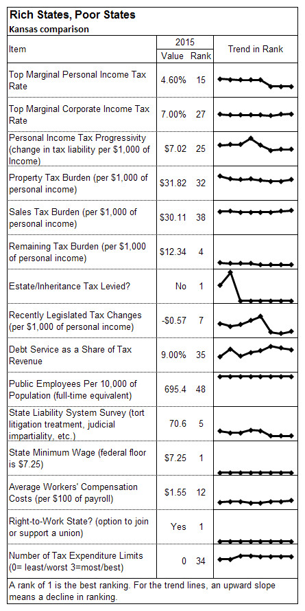 Rich States Poor States Kansas trends 2015 alone