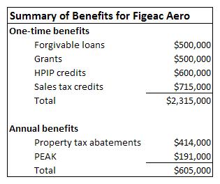 Summary of benefits for Figeac Aero