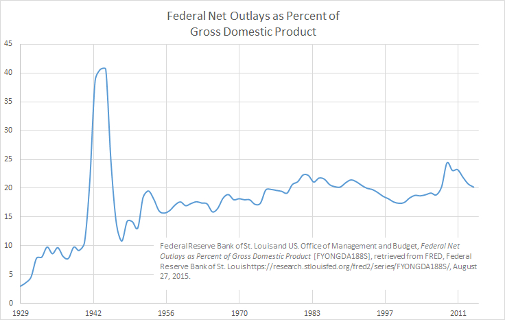 Federal Net Outlays as Percent of Gross Domestic Product 2015-08