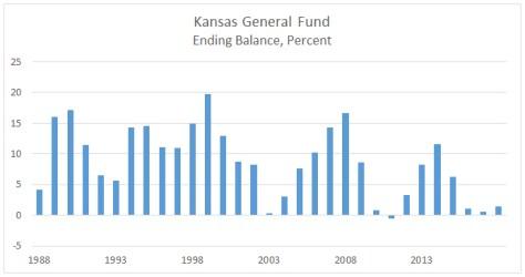 Kansas General Fund Ending Balance Percent 2016-08