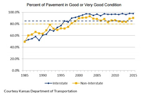 Kansas percentage of pavement in good or very good condition 2015