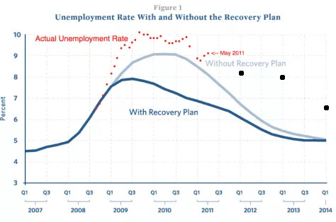 Unemployment with and without stimulus through 2014-01