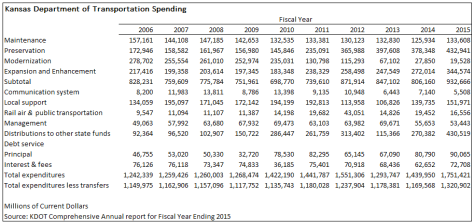 KDOT spending. Click for larger version.
