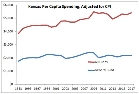 Kansas Spending, Per Capita, Adjusted for CPI 2016-01