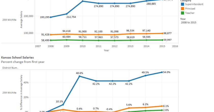 Wichita teacher salaries compared