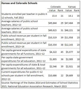 Colorado and Kansas schools, according to NEA. Click for larger.