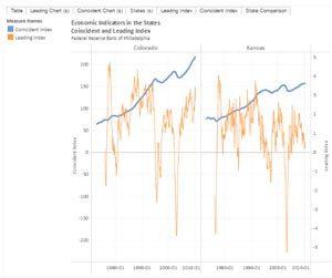 Economic Indicators in the States Example