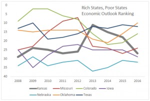 Kansas and nearby states Economic Outlook Ranking. Click for larger version.