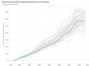State and Local Direct General Expenditures, Per Capita example