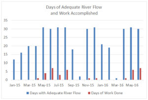 ASR days of flow and work through June 2016.