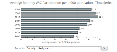 Average Monthly WIC Participation per 1,000 population, Sedgwick County
