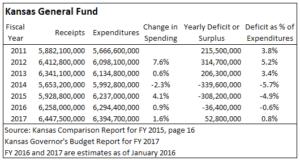 Kansas General Fund. Click for larger version.