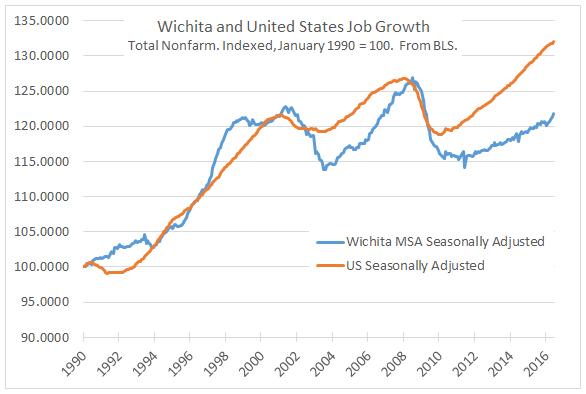 Wichita and United States Job Growth 2016-07