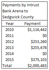 Payments by Intrust Bank Arena to Sedgwick County, table