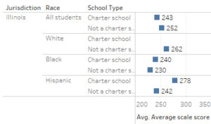 NAEP scores forIllinois. Click for larger.