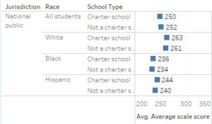 NAEP scores for national public schools. Click for larger.