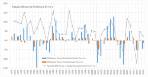 Kansas revenue estimate errors. Click for larger.