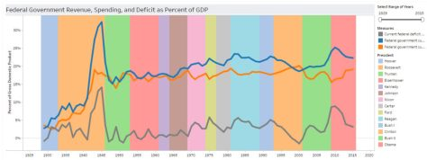 Federal Government Revenue, Spending, and Deficit as Percent of GDP. Click for larger.