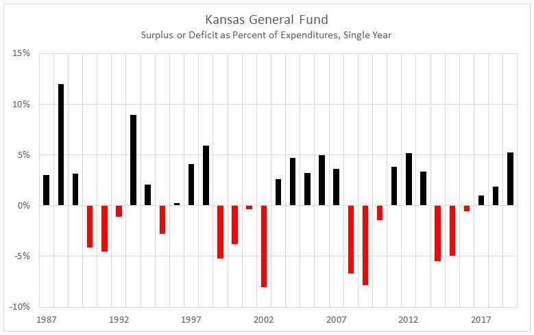 Kansas General Fund, Surplus or Deficit, through 2019 as