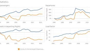 Airport traffic statistics, 2018