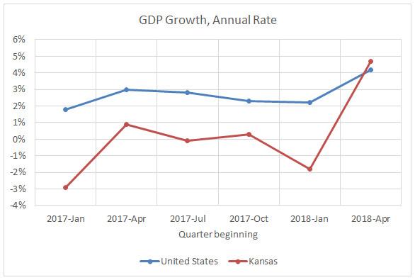 Kansas GDP growth spurt
