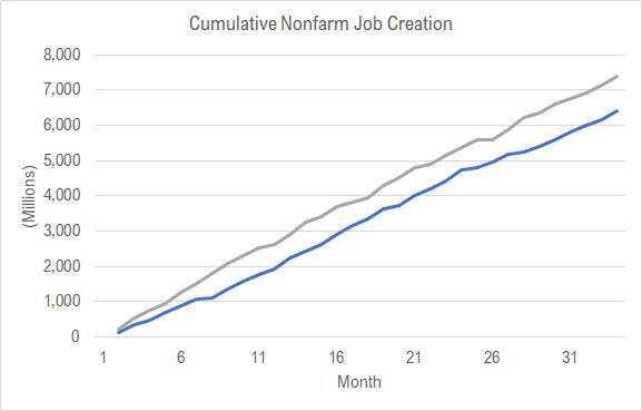Trump economy creates jobs