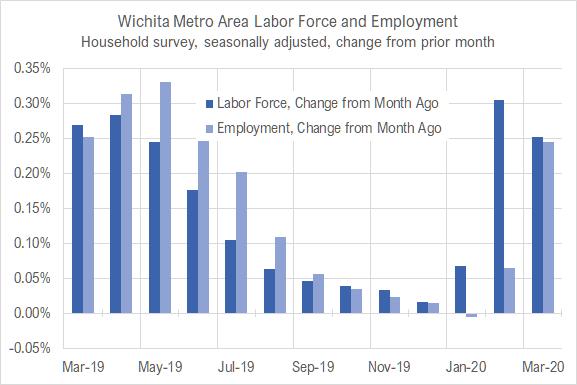 Wichita jobs and employment, March 2020