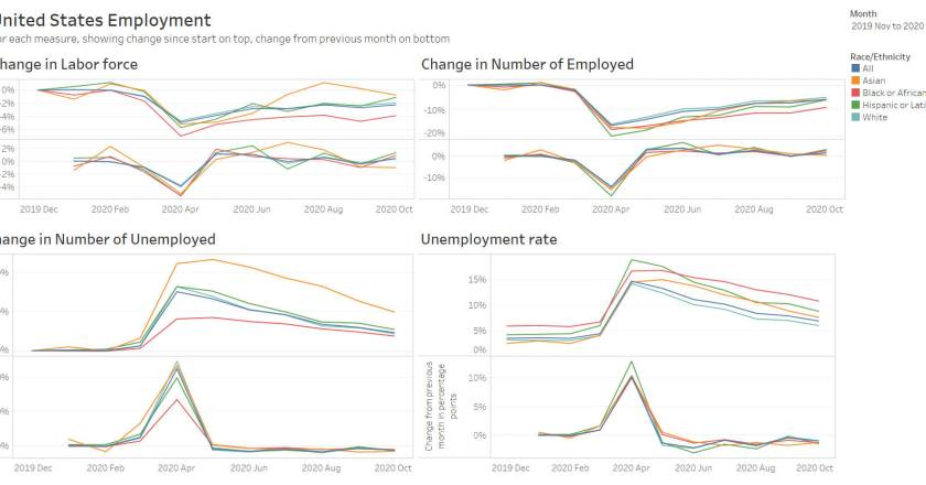 Updated: National employment