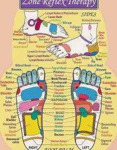 also reflex chart sveta   skin body therapy rh wichitamassage