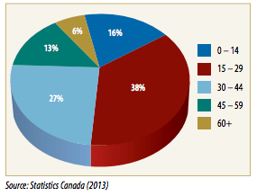 What you're gut is telling you - in a pie chart: Between 2007-2012, 65 per cent of people who left the province were between the ages of 15 and 44. Otherwise known  as students and workers.