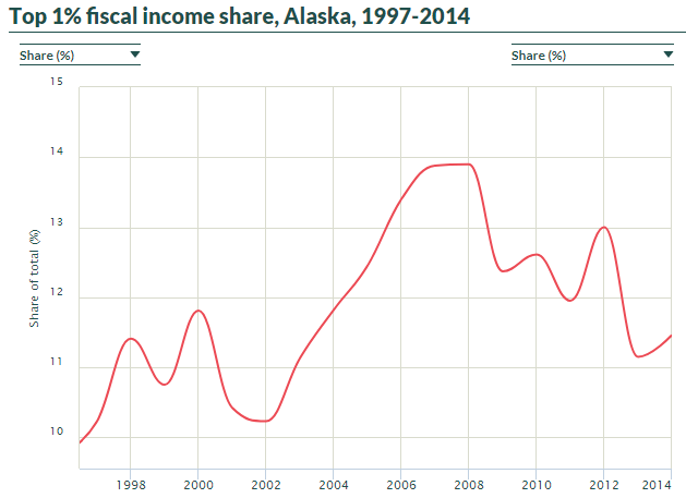 Fiscal income share series for the US States updated to