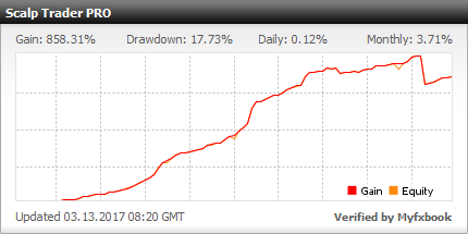 Review of Scalp Trader Pro forex EA (Screenshots)