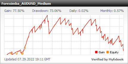 ForexIMBA EA - Live Account Trading Results Using The AUDUSD Currency Pair And Medium Risk Settings - Real Stats Added 2014