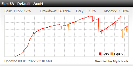 Forex Flex EA - Demo Account Statement With Forex Flex Expert Advisor Using Default Strategy - Added In 2013