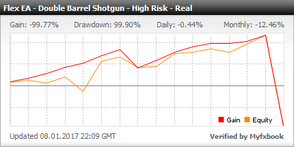 Forex Flex EA - Live Account Statement With Forex Flex Expert Advisor Using Double Barrel Shotgun High Risk High Reward Strategy - Real Stats Added In 2017