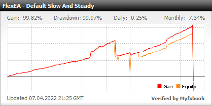 Forex Flex EA - Live Account Statement With Forex Flex Expert Advisor Using Default Slow And Steady Strategy - Real Stats Added In 2017