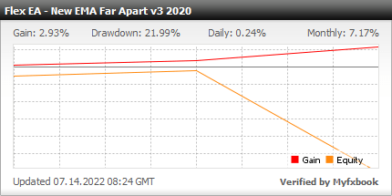 Forex Flex EA - Live Account Statement With Forex Flex Expert Advisor Using Default TDI Strategy - Real Stats Added In 2018